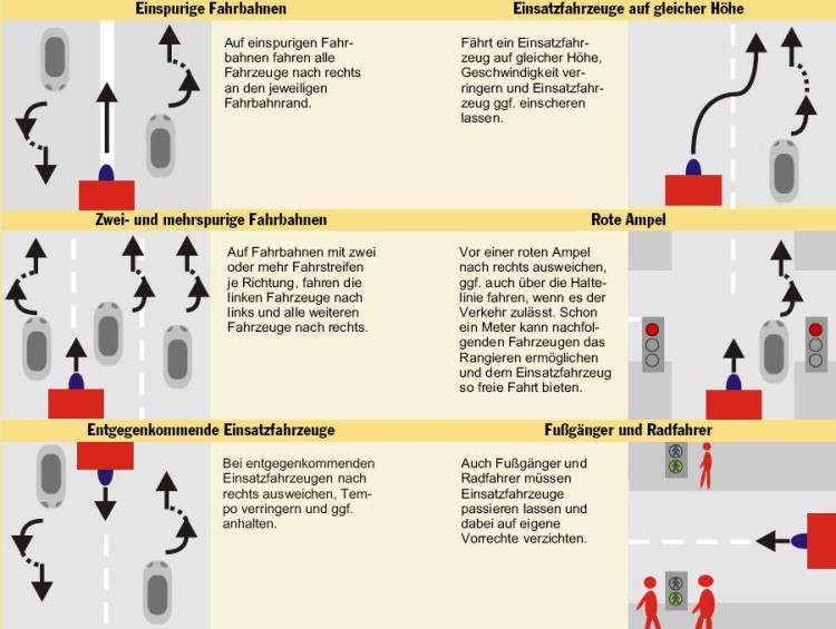 Verhaltensweise von PKW und Fußgängern